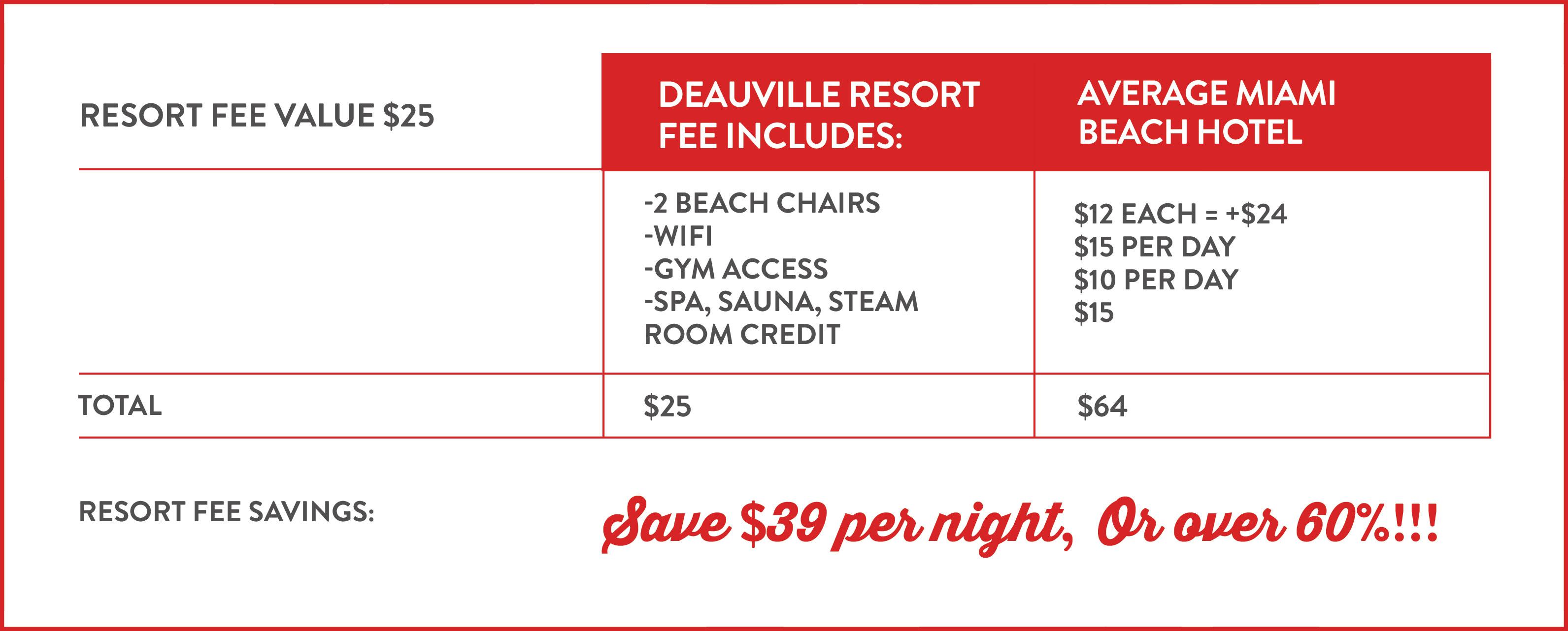 Resort Policies